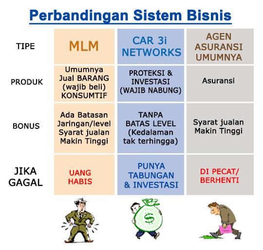 Perbandingan Sistem Bisnis | Nabung Saham CAR 3i Network