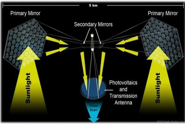 Wireless Power Transmission Via Solar Power Satellite