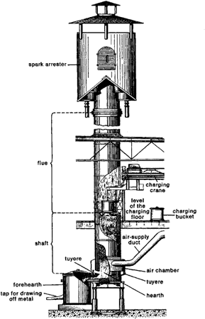workshop technology: Cupola Furnace working or construction