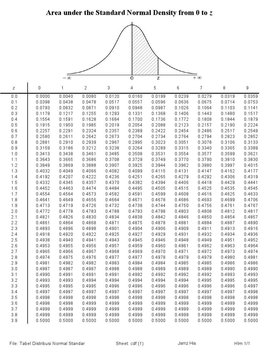 Tabel Kurva Normal : tabel, kurva, normal, DPCampus: