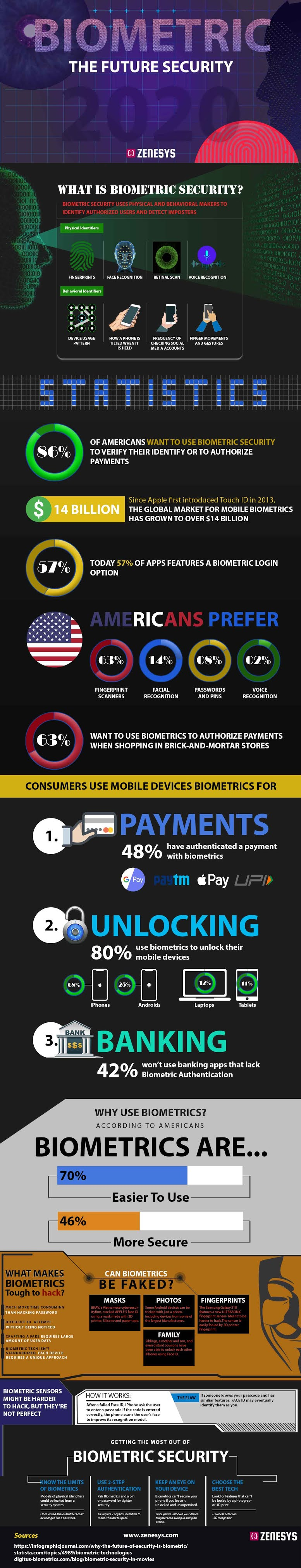 Biometric-The Future Security #infographic