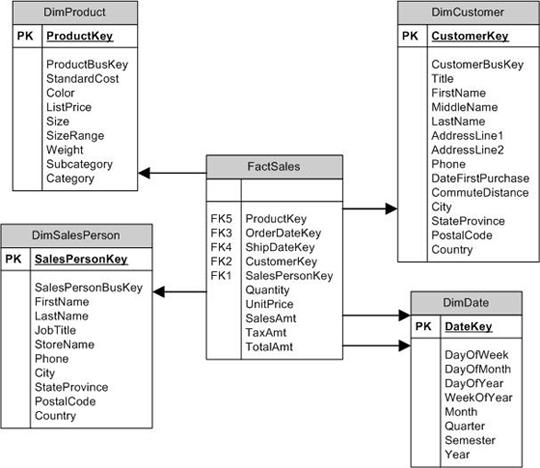 Datawarehouse Concepts Etl Tools