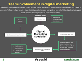 An essential strategic roadmap to grow the website traffic and the role of Digital Marketing Specialist