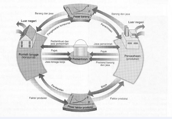 Diagram interaksi pelaku ekonomi dalam ilmu ekonomi ccuart Gallery