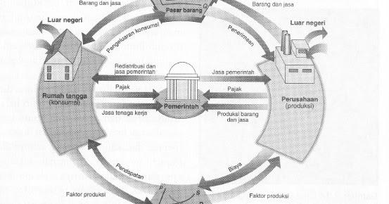 Diagram interaksi pelaku ekonomi dalam ilmu ekonomi ccuart Images