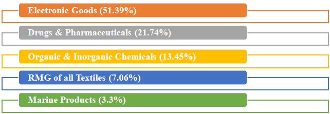 major commodity groups of export showing positive growth in July 2019