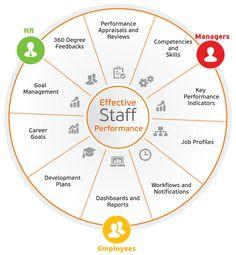 HRM: Human Resource Management