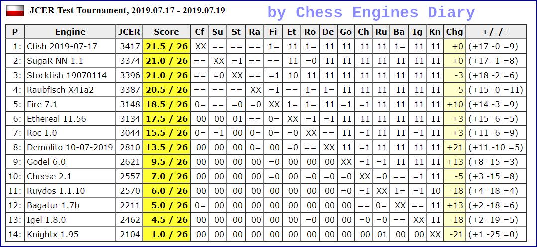 JCER Tournament 2019 - Page 5 2019.07.17.TestTournamentScid.html