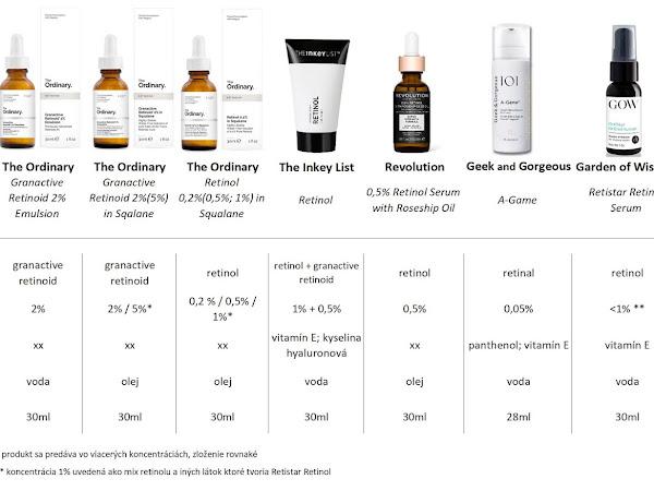 Produkty s retinoidmi podľa cenových kategórií