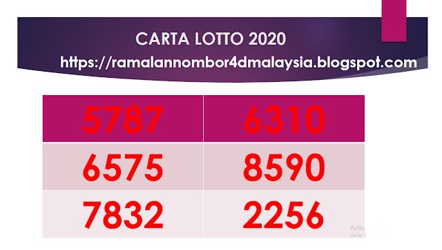 CARTA LOTTO 2020 ( 11/04-17/4)