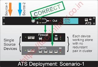 ATS deployment