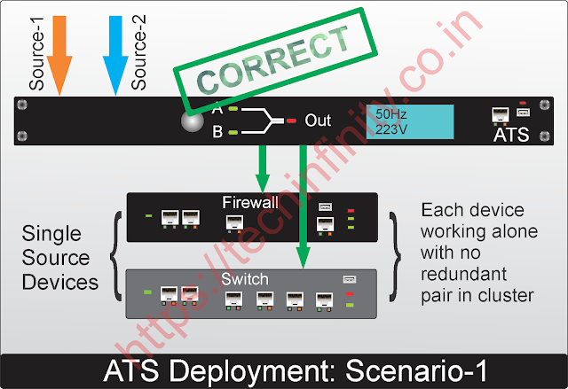Best practices to deploy ATS with single source device.