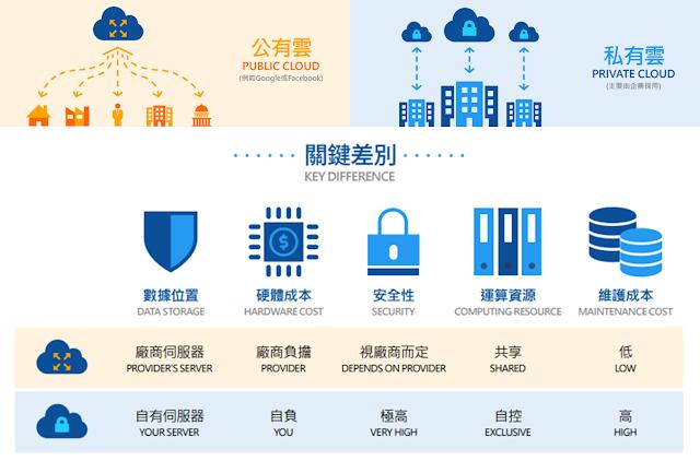 一般來說,「公有雲」較方便又便宜,而「私有雲」較安全,且客製化程度高