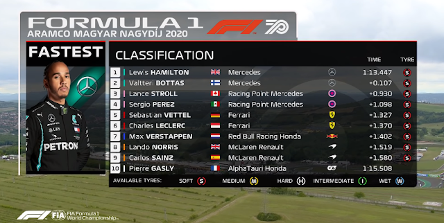 MELHORES MOMENTOS E CLASSIFICAÇÃO FINAL DO GRANDE PRÊMIO DA HUNGRIA DE FÓRMULA 1 DE 2020 (2020 Hungarian Grand Prix: Race Highlights) (FÓRMULA 1) Classificação do 1º ao 10º