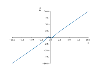 Discuss the Limit of the following function as x tends to zero.