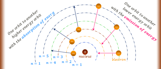 Hydrogen energy levels in Bohr's model