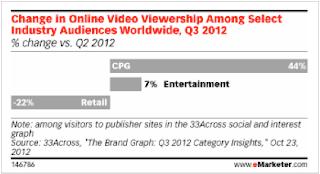 CPG Online Video Viewership