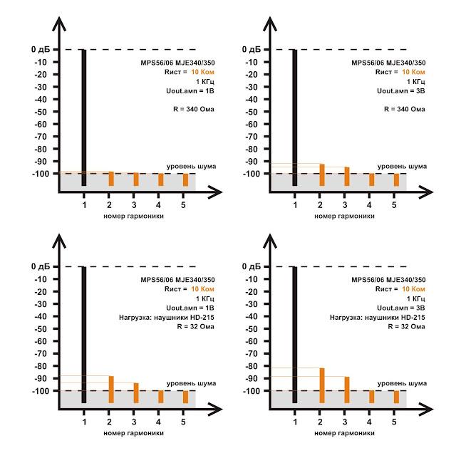 Спектры искажений выходного буфера гибридного усилителя для наушников