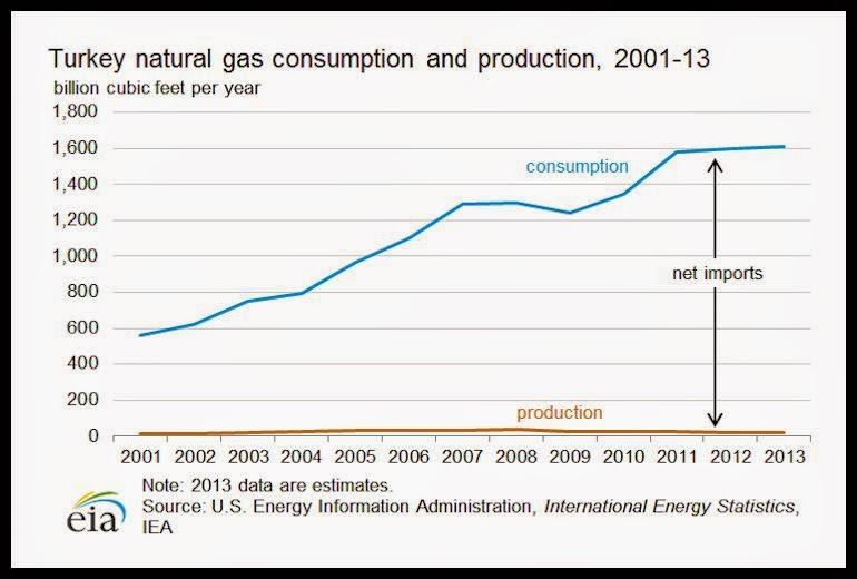 Natural Gas Supplier Conroe Tx