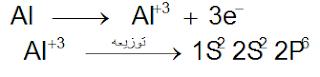 المجموعة الثامنة  في الجدول الدوري - ملخص كيمياء ثاني ثانوي اليمن (chemistry)