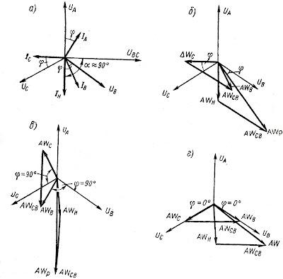 Векторные диаграммы напряжений, токов и м.д.с. трансформатора УТП