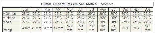 Tabela clima em San Andres