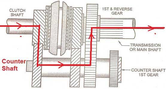 3-speed transmission First Gear