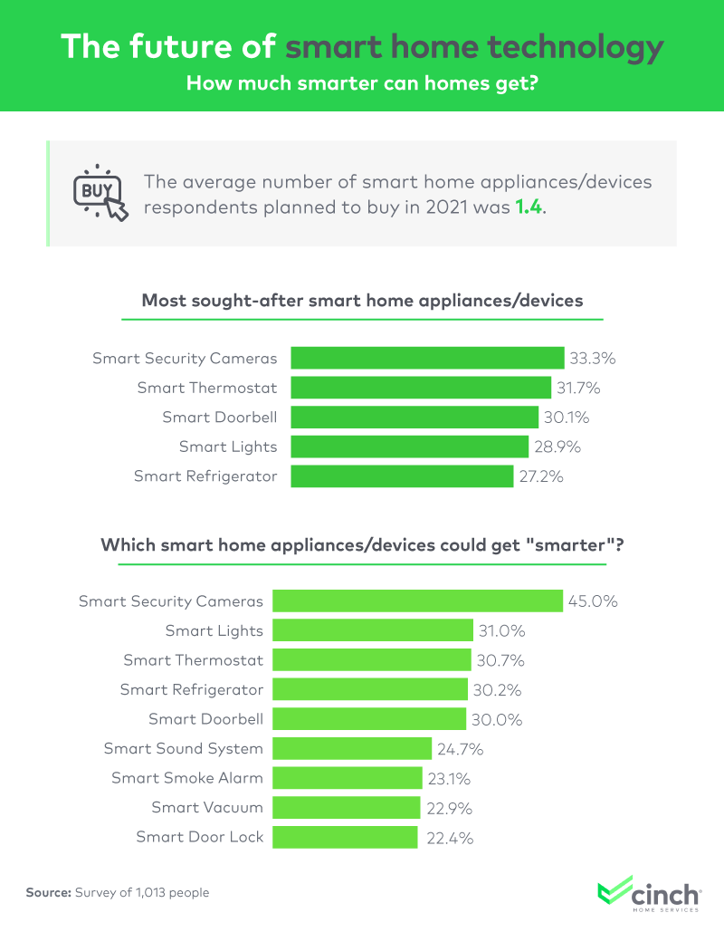 The most desired smart products this year include security cameras (33%), thermostats (32%), doorbells (30%), and lights (29%)