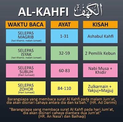 Fadhilat Hafal 10 Ayat Pertama Surah Al-Kahfi, Cara Habiskan Surah Al-Kahfi Dalam Masa 1 Hari, Manfaat hafal 10 ayat pertama alkahfi, manfaat hafal 10 ayat terakhir alkahfi