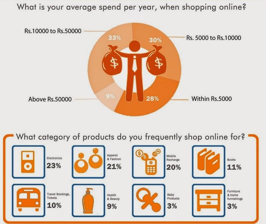 Online Shopping Trends Of India Survey By Cashkarocom Diva Likes