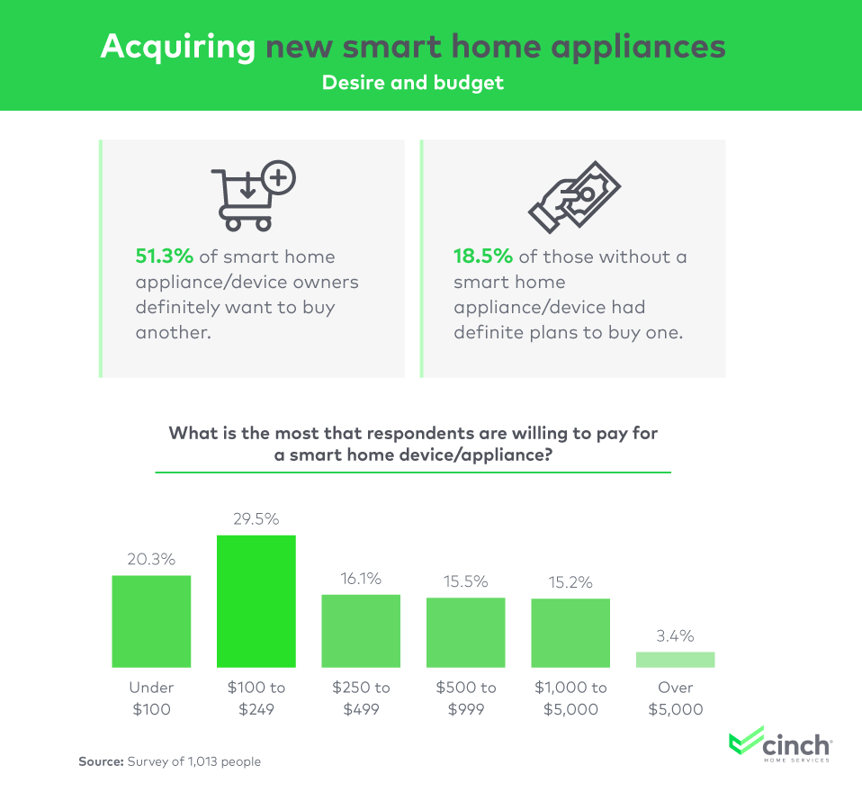 Study Examines the Rapid Rise of Smart Homes