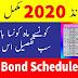 Prize Bond Result 2020 National Savings Pakistan
