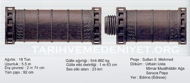 средневековое оружие тюрок, османская средневековая пушка