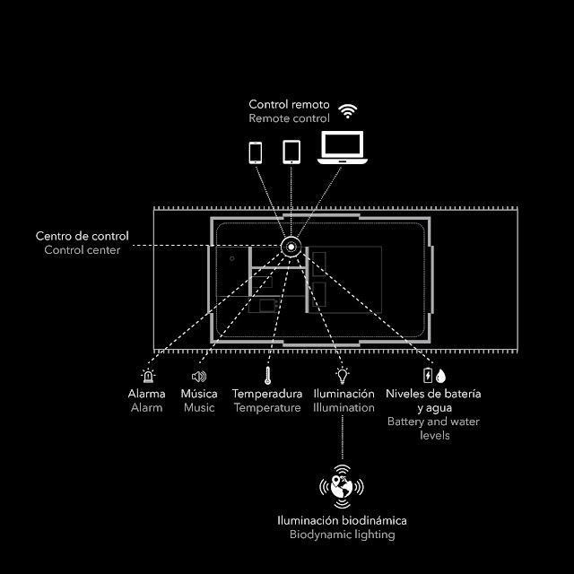 Konsep smart home di dalam kamar