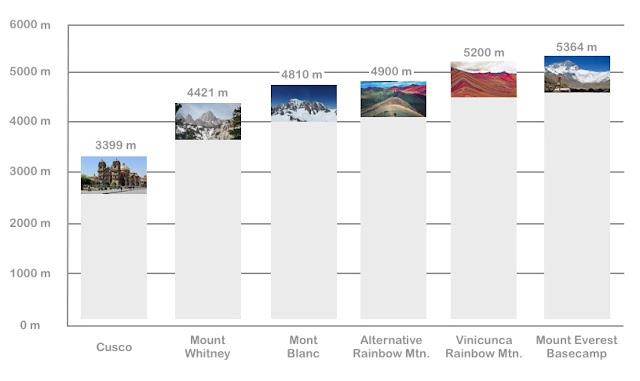 Altitud montaña7 colores