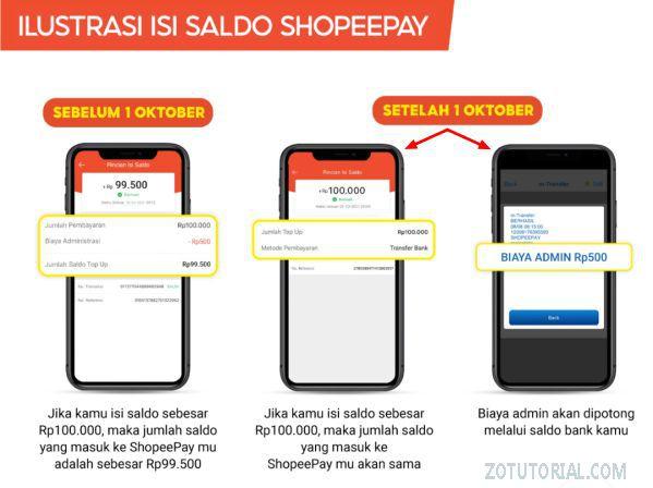 Skema potongan Admin top-up Saldo ShopeePay