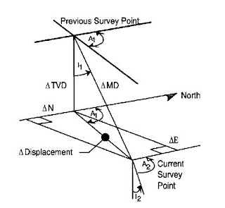 Tangential directional Survey Calculations Method
