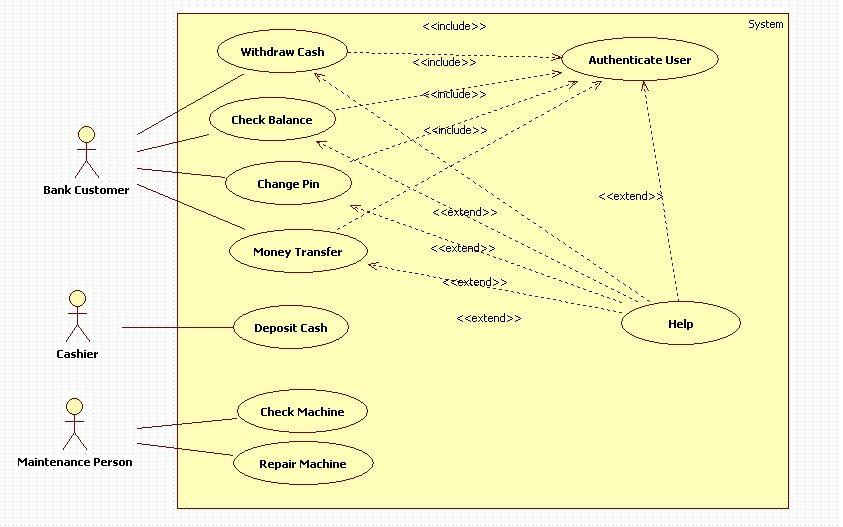 use case diagram for health club use case diagram atm unified modeling language: use case for atm machine example #8