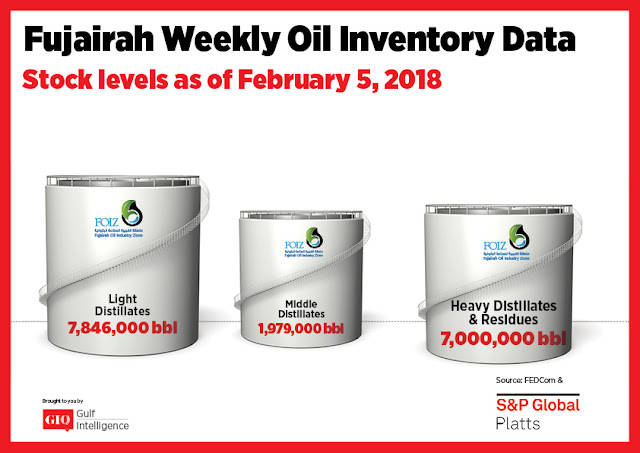 Chart Attribute: Fujairah Weekly Oil Inventory Data (as of February, 2018) / Source: The Gulf Intelligence