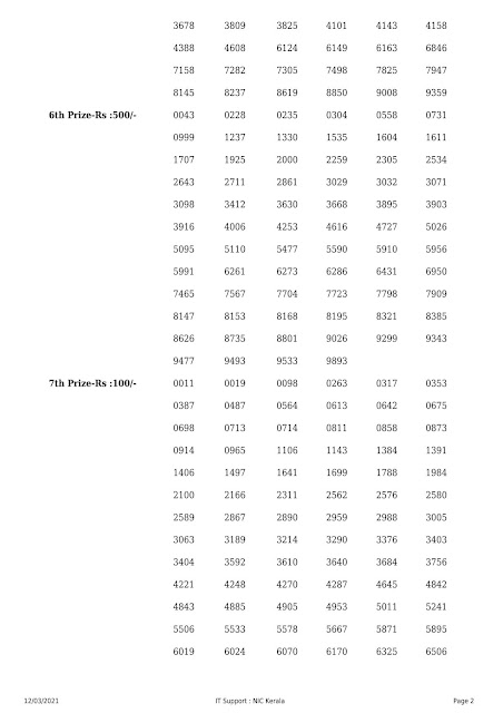 Kerala Lottery Result Nirmal NR-215 dated 12.03.2021 part-2
