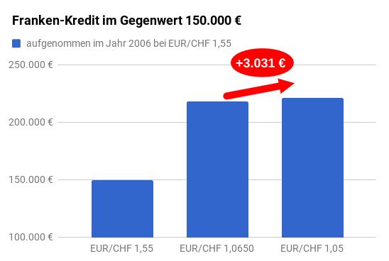 Restschuld Entwicklung Franken-Fremdwährungskredit zu verschiedenen Wechselkursen (Säulendiagramm)