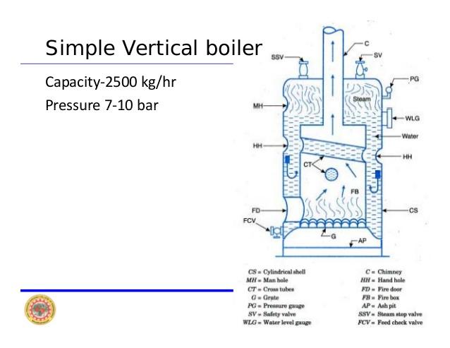 HowMechanismWorks ?: Types Of Boilers