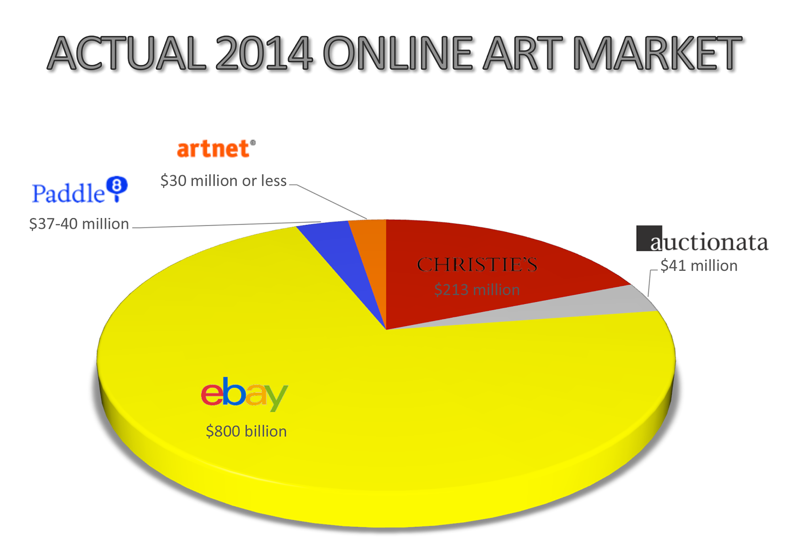 Actual 2014 Online Art Market Estimate by Joseph K. Levene, The Fine Art Blog