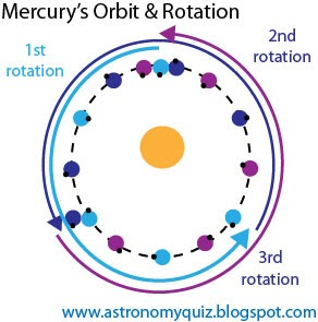 Astronomy Quiz Blog: Questions on Mercury's Orbit and Rotation