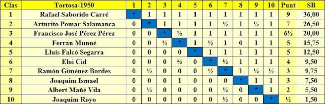 Clasificación final por orden de puntuación del Torneo de Ajedrez de Tortosa 1950