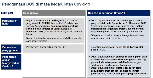 Revisi Juknis BOS Dalam Penanganan Covid-19