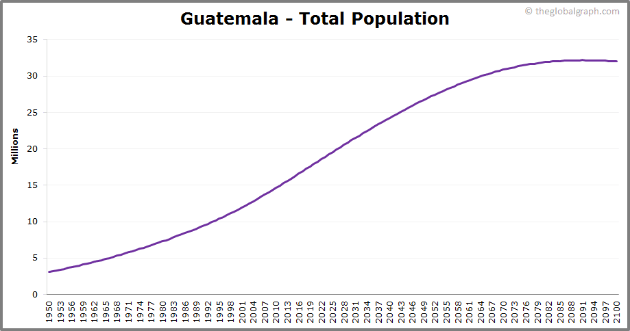 Guatemala  Total Population Trend