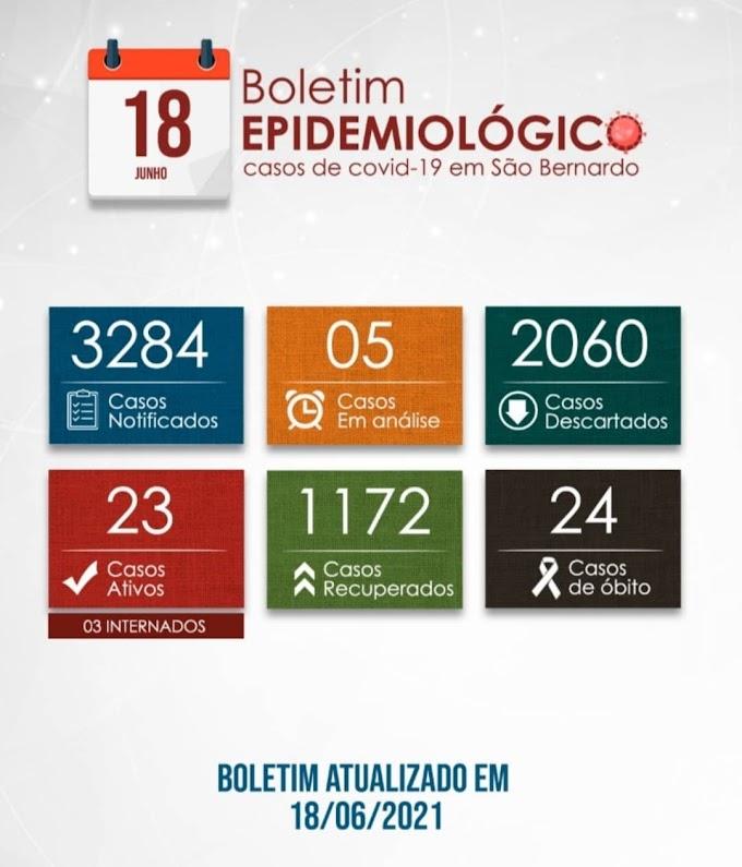 São Bernardo tem queda de número de casos de Covid-19