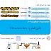 قانون المعايرة  Titration law