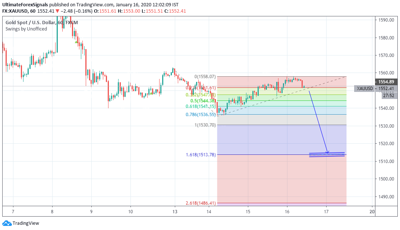 XAU/USD Fibonacci Levels